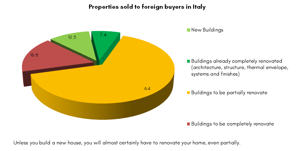 5 Great Tips To Renovate Your House In Italy Step By Step